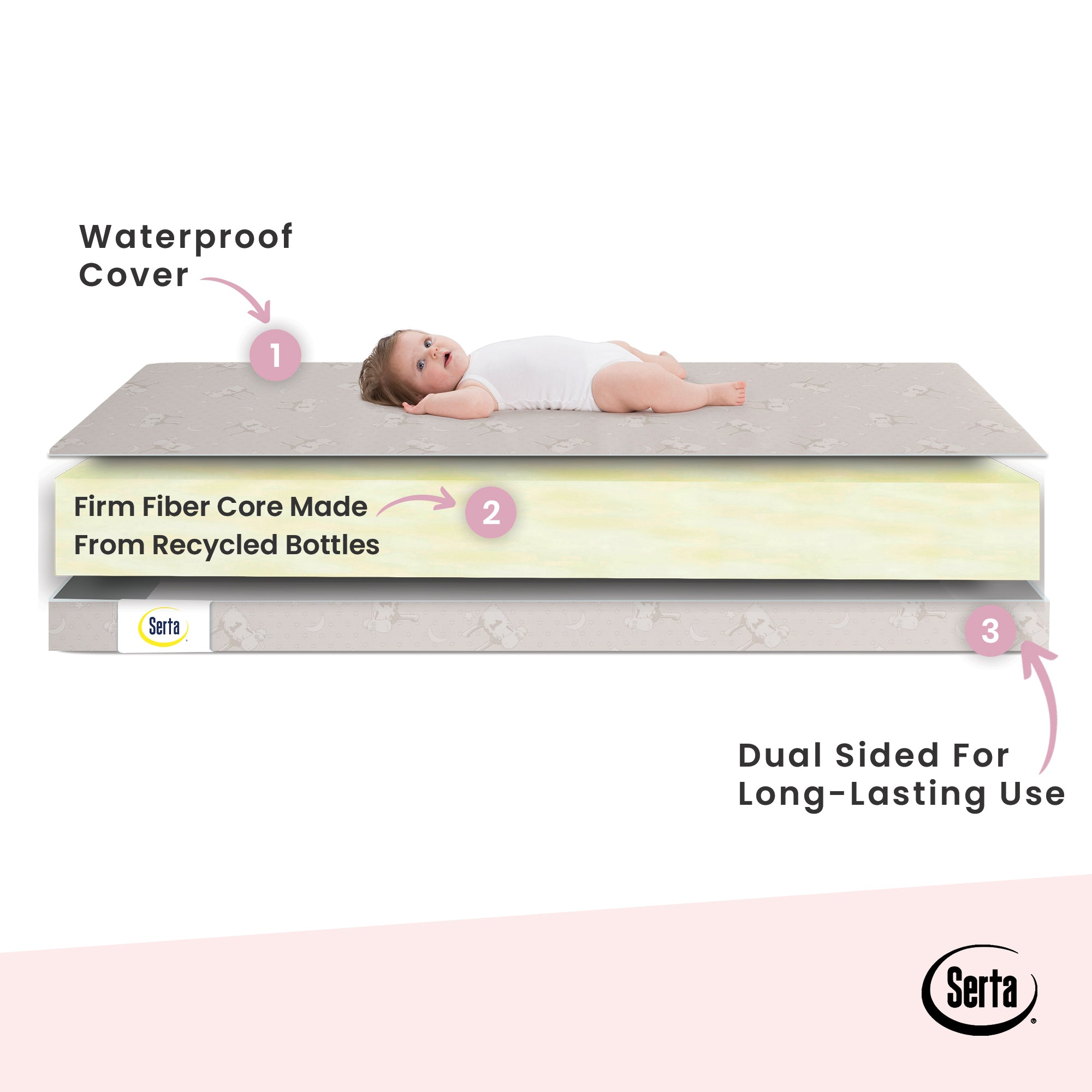 Serta SleepTrue 4-Inch Mini Crib Mattress, Side Features View