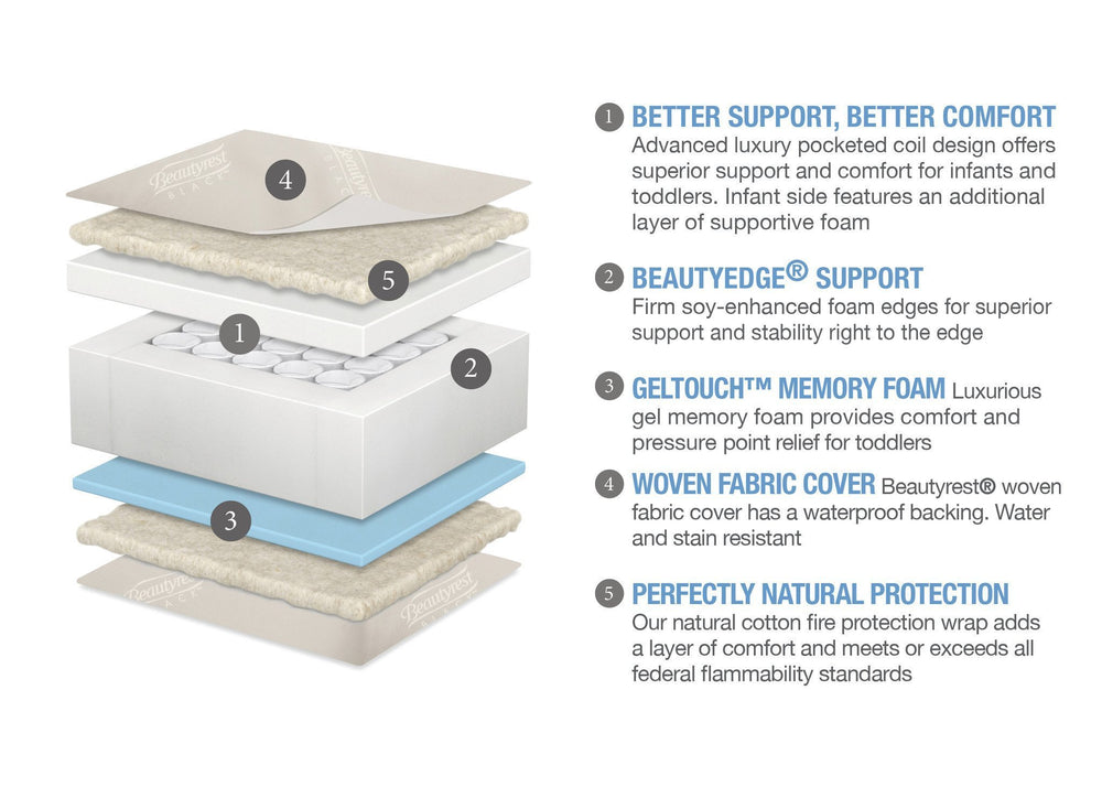 Simmons Kids Beautyrest® RECHARGE® HYBRID Breeze Infant & Toddler Mattress Features View a3a