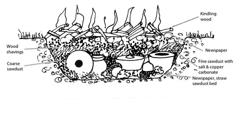 Schematic of a pit firing http://www.alexmandli.com/process/pit-firing.html - Digging In: The Time Honored Practice Of Pit Fired Pottery ART