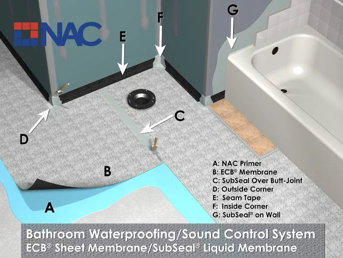 With any project, challenges can arise even with the best plans, which is why our NAC accessory products are designed to solve your specific issues.