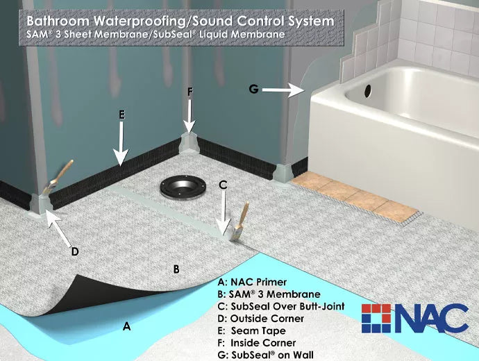 Full bathroom system integrates SAM 3, SubSeal, seam tape and pre-formed fabric corners for projects requiring sound control and waterproofing protection.
