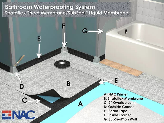 Full bathroom system integrates Strataflex, SubSeal, seam tape and pre-formed fabric corners for projects requiring sound control and waterproofing protection.