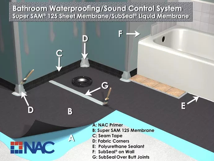 """Our NAC membrane systems are not complete without the """"seal"""" of approval from our trusted primers."""