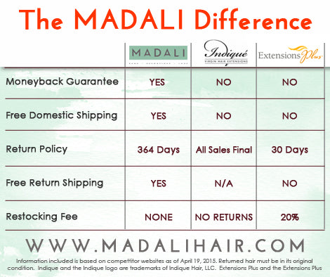 The MADALI Difference