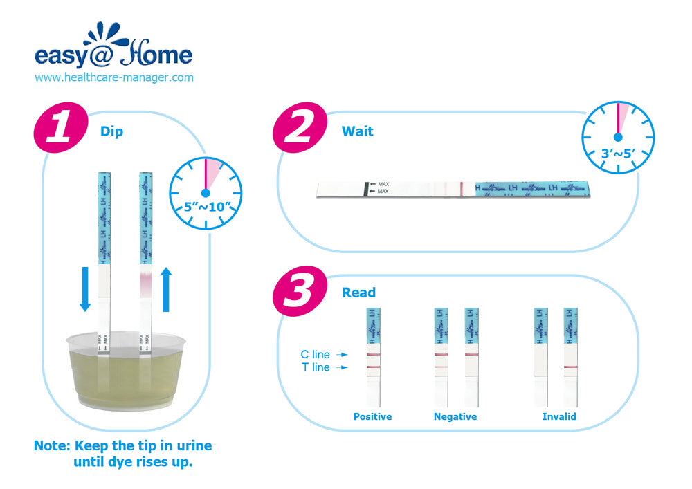 Ovulation Test Q&As