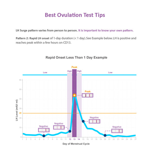 Easy@Home 50 Ovulation Test Strips Kit - the Reliable Ovulation Predictor Kit, 50 LH Tests