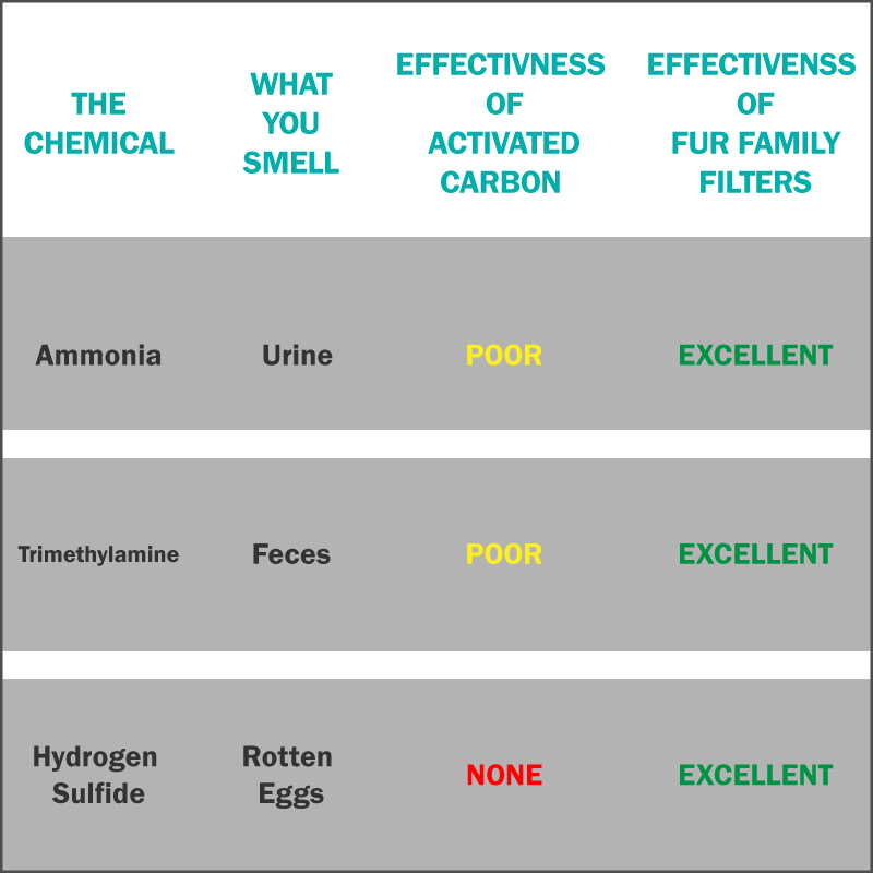 Chemical Removal Effectiveness Chart