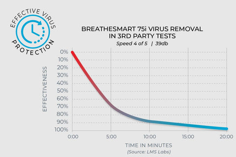 Graph of test data showing Alen air purifiers remove COVID-19 quickly