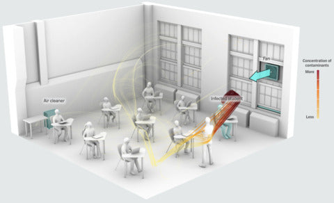 air movement in classrooms
