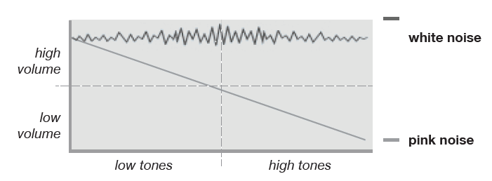 Frequency of White and Pink Noise