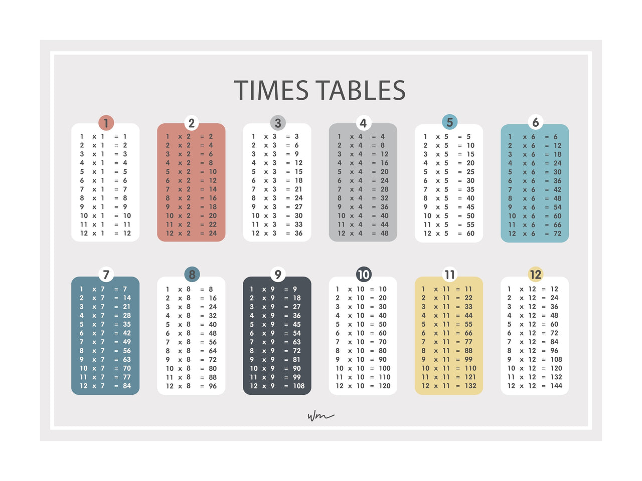 Times Table poster decal - Minimalist - Several colours.