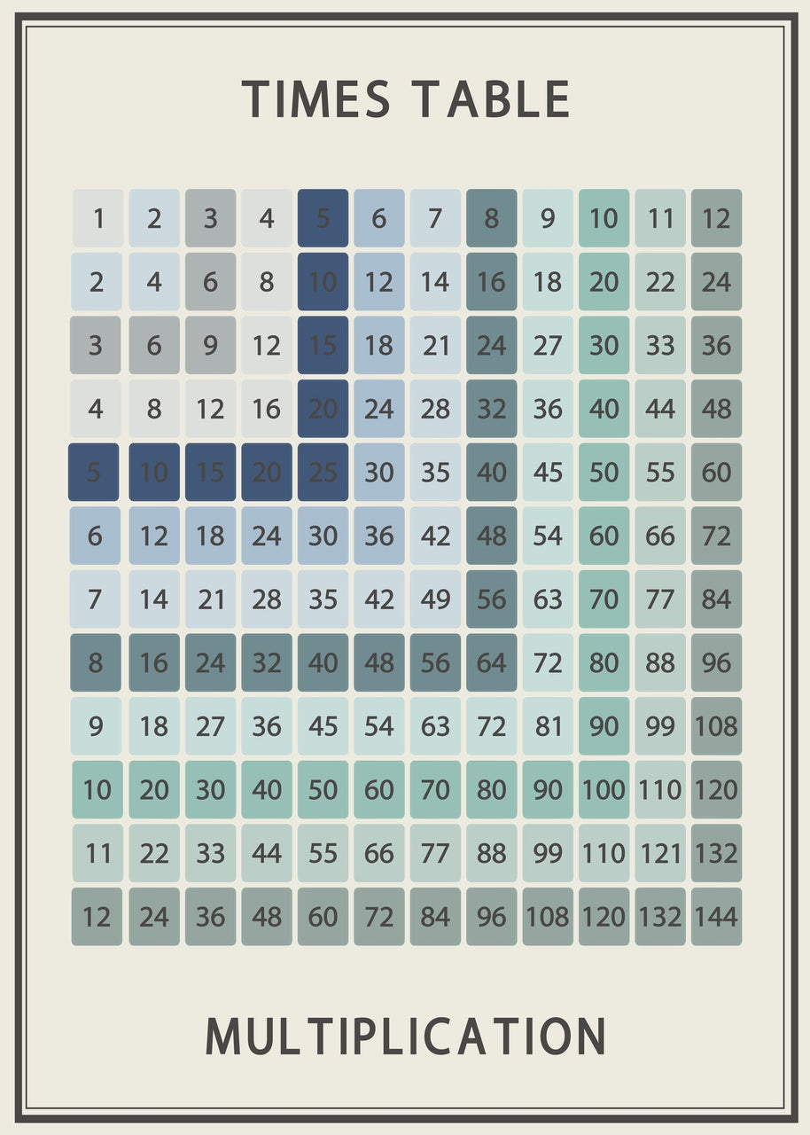 Times table Chart poster decal - Vintage Look (12 x 12) – Wondermade