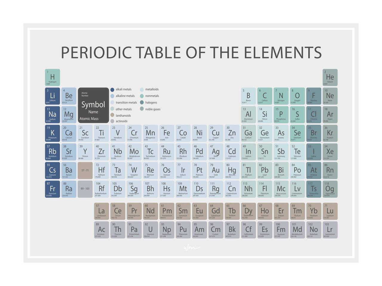 Periodic Table - Blue & greens, Minimalist