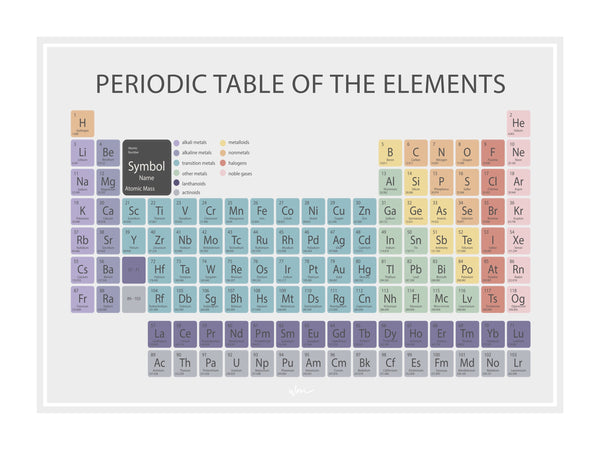 Periodic Table - Multi, Minimalist