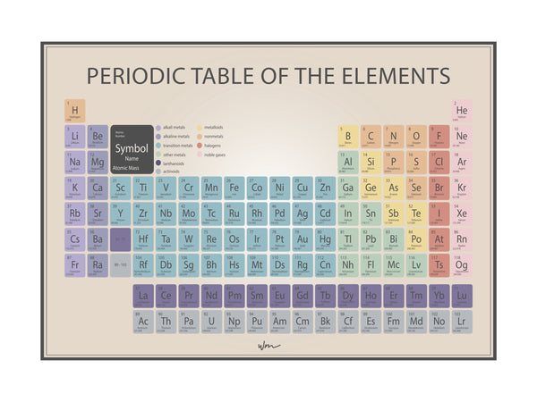 Periodic Table - Vintage - Several colours.