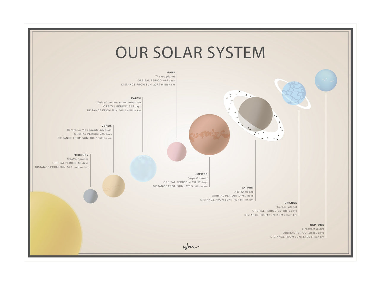 Our Solar System  - Vintage with information