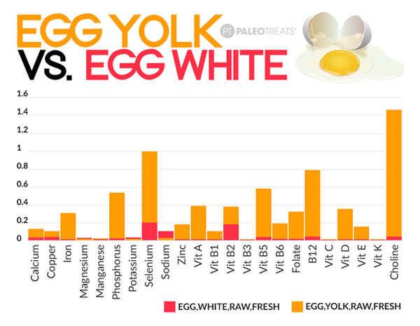The nutrient density of eggs, get some!