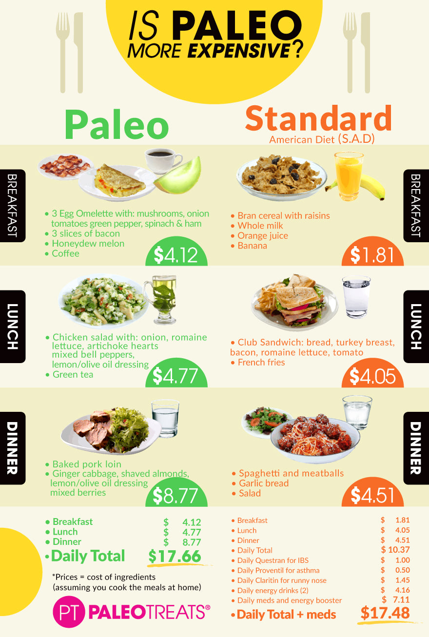 Is Paleo more expensive?