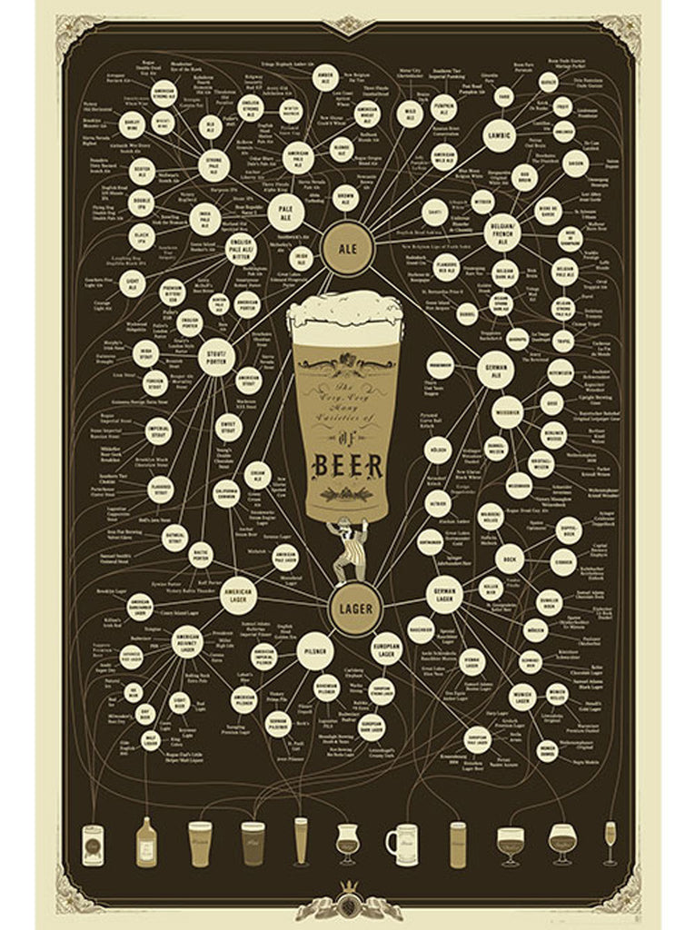 Varieties of Beer (Large)
