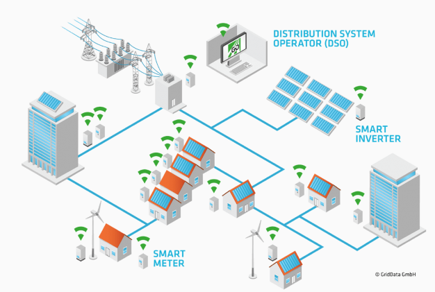 AnyMeters.co.uk What Is A Smart Meter Blog