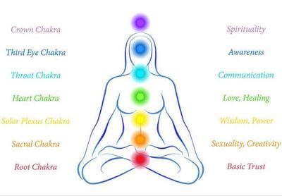 Chakra Clearing Treatment, Treatments, Blissful Light - Blissful Light