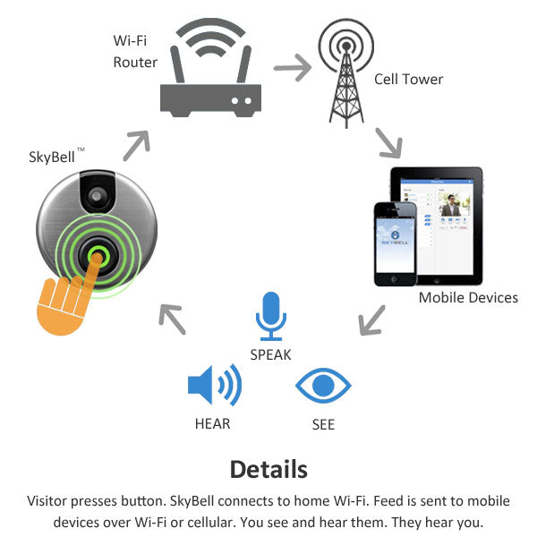 How SkyBell Wifi Doorbell works