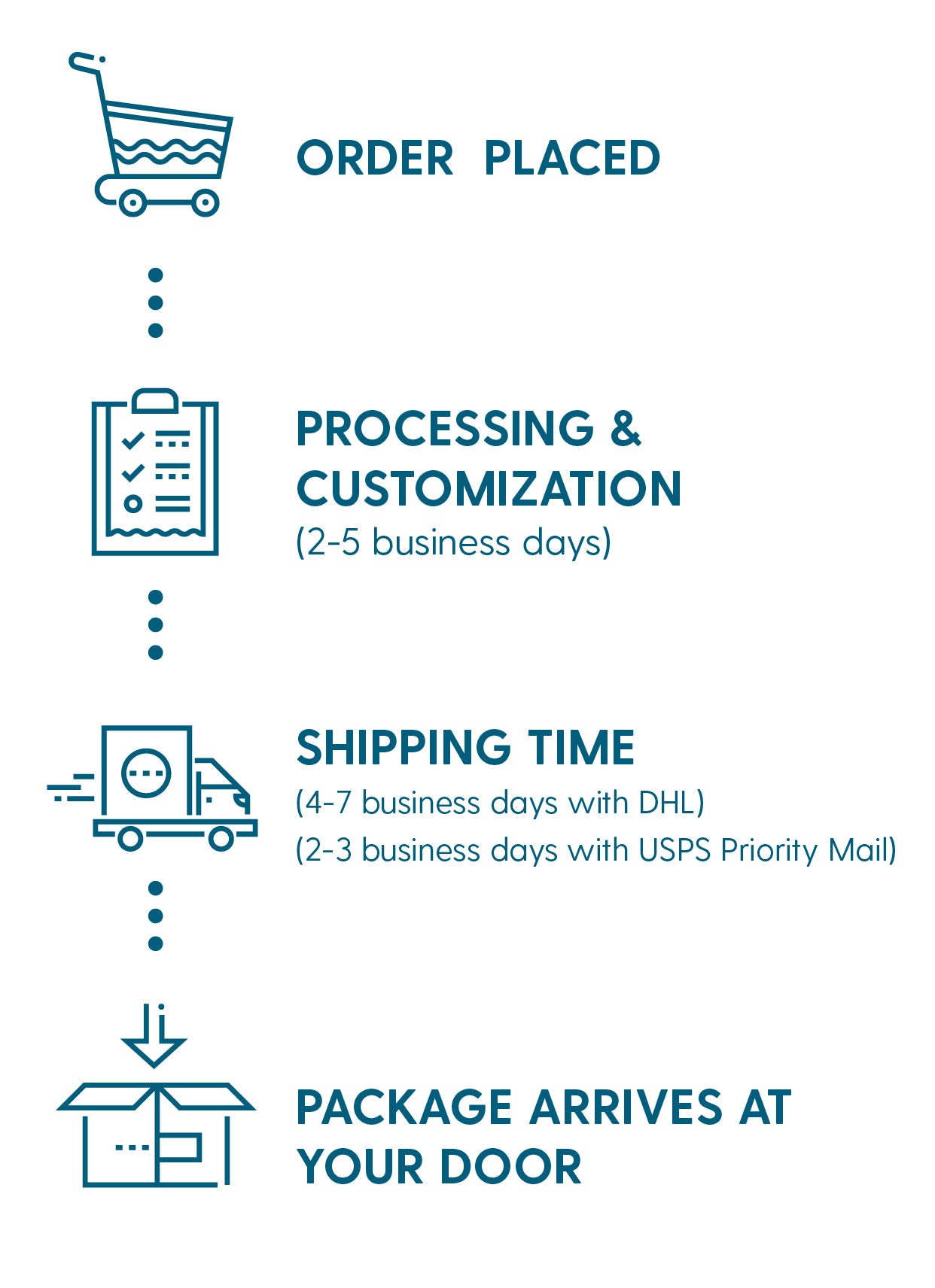 Order Processing and Delivery Times