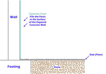 Sealed concrete wall 3