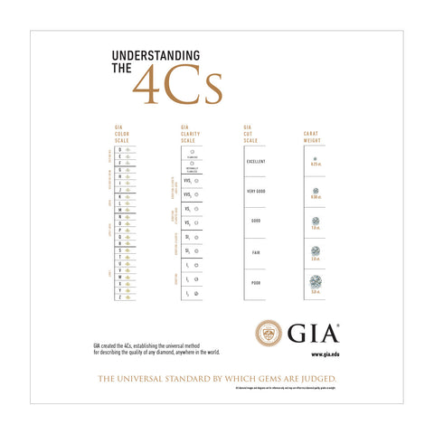 Downloadable 4Cs Scales Poster