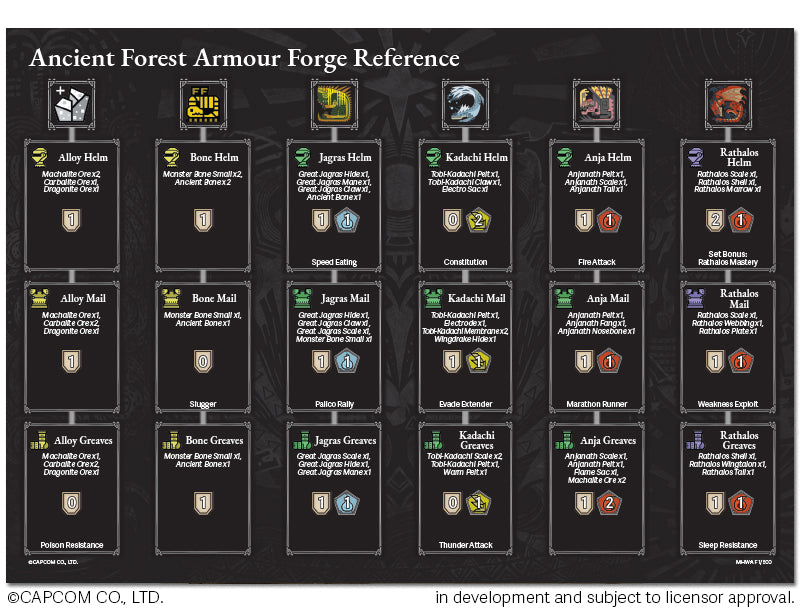Ancient-Forest-Armour-Forge-Reference-Card
