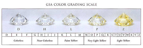 GIA Color Grading Chart