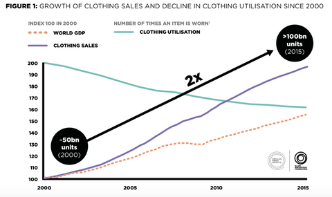 Source: Ellen MacArthur Foundation, A new textiles economy: Redesigning fashion's future,(2017, http://www.ellenmacarthurfoundation.org/publications)
