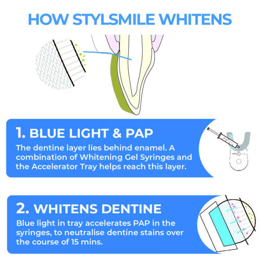 STYLSMILE Boost Kit