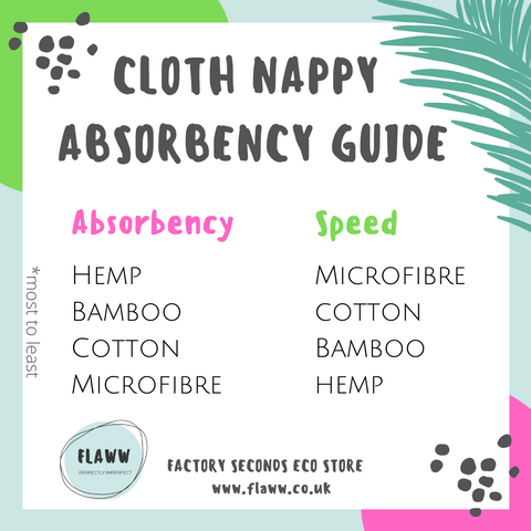 Flaww Cloth Nappy Absorbency Guide