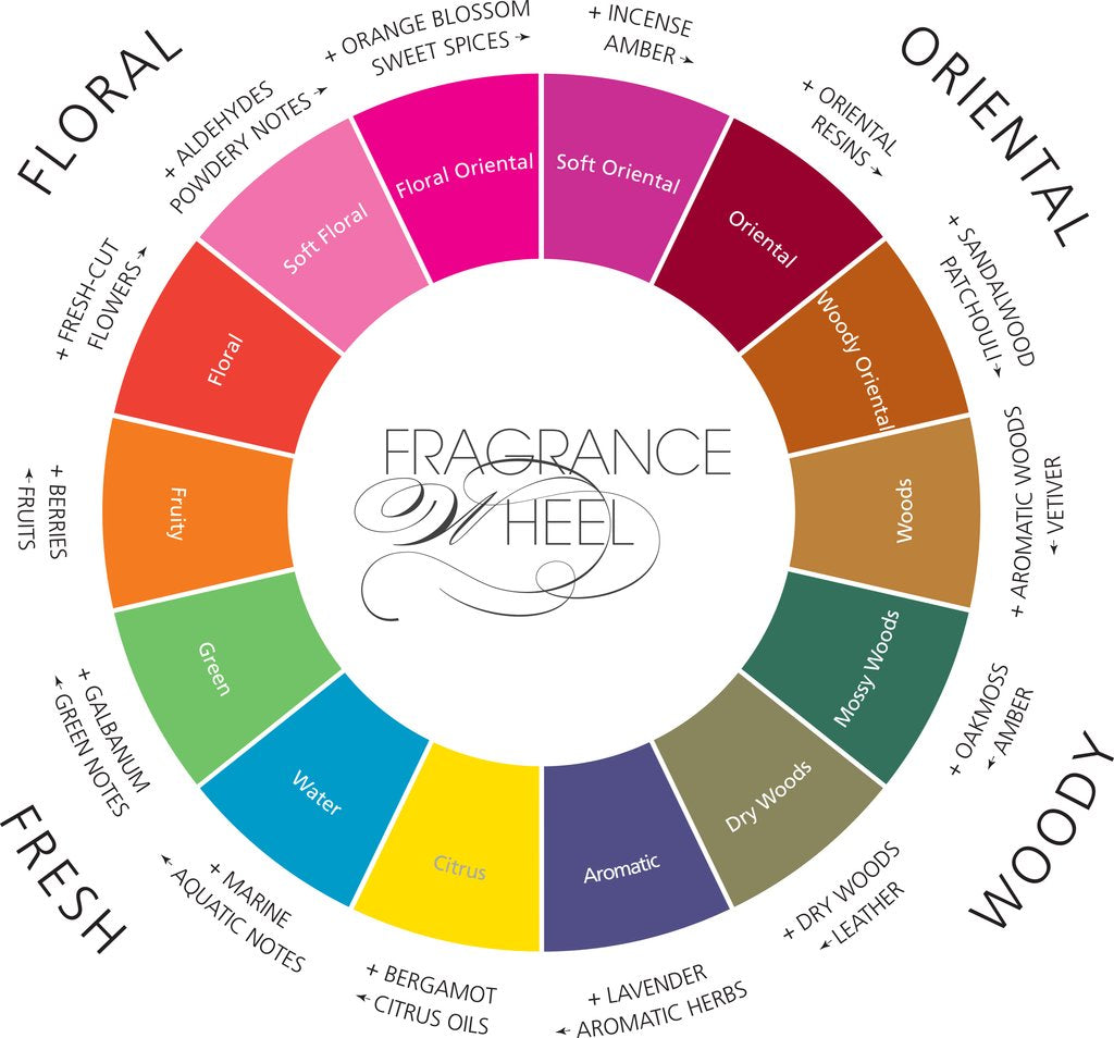 How Much Do You Know About The Fragrance Families?