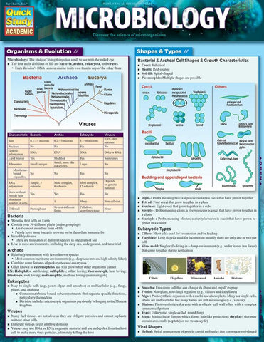 Microbiology  Laminated Reference Guide
