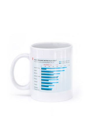 Mug: More educated
