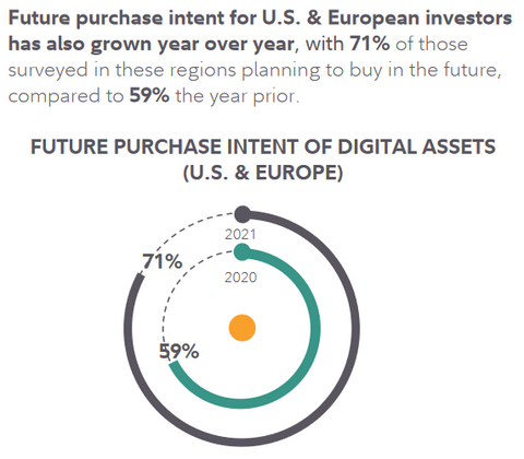 Digital Asset purchase intent for 2022