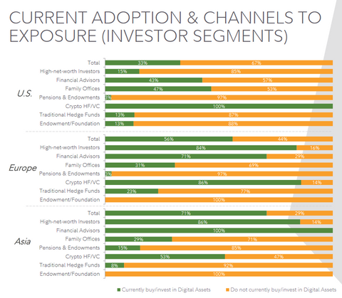 Current Adoption and channels of exposure