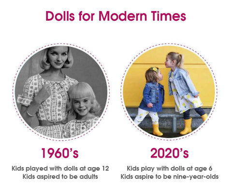 Comparison for dolls