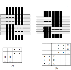 Ribs-weave-patterns