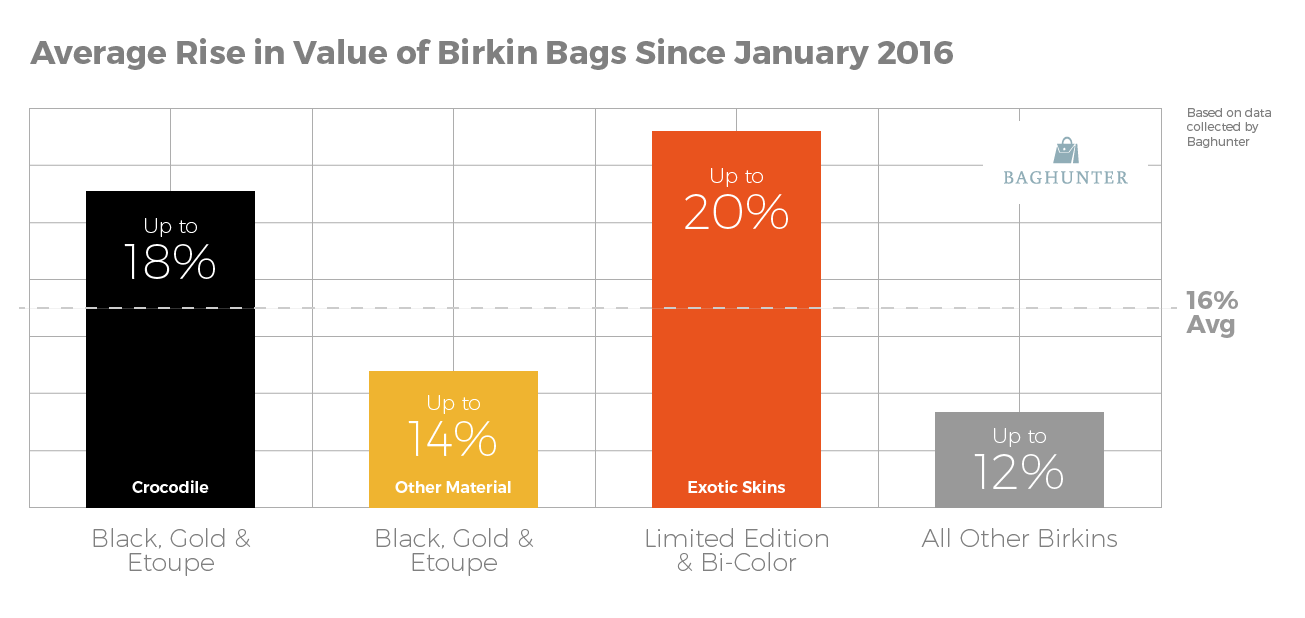 average_rise_value_birkin_bag_since_jan_16