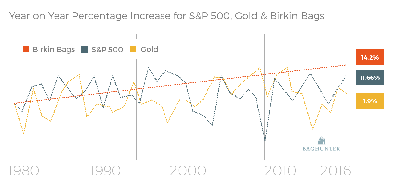 s&p500_gold_birkin_average_percentage_increase