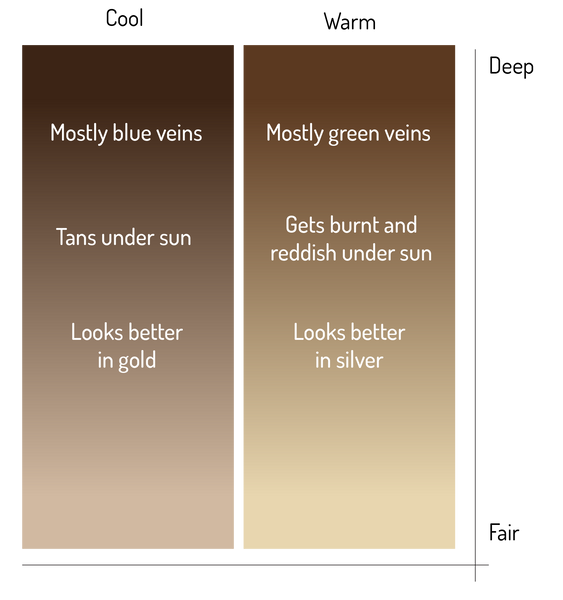 August Society skin tone graph