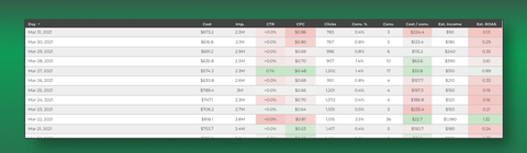 Google analyzer dashboard for lead generation with estimated value - table sample
