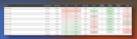 Facebook Ads commerce dashboard tables section screenshot