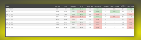 Snapchat Ads Analyser Desktop Dashboard for Lead Generation with value - Tables section sample
