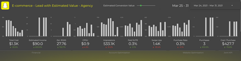Snapchat Ads Analyzer Dashboard Lead with Estimated Value - Topline section sample