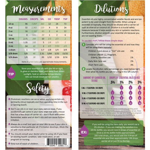 Dilutions, Measurements & Safety Rack Cards