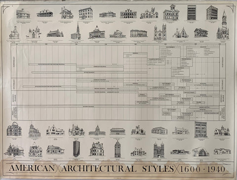 American Architectural Styles